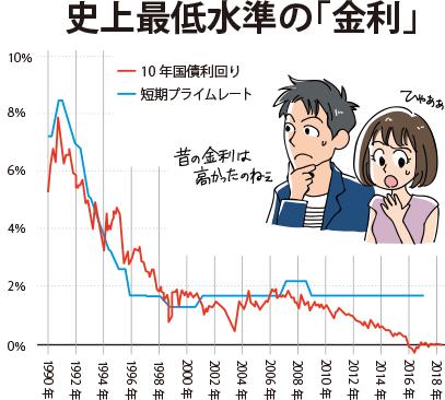 第3回 史上最低水準の住宅ローン金利が上昇に転じるタイミングはいつな ...